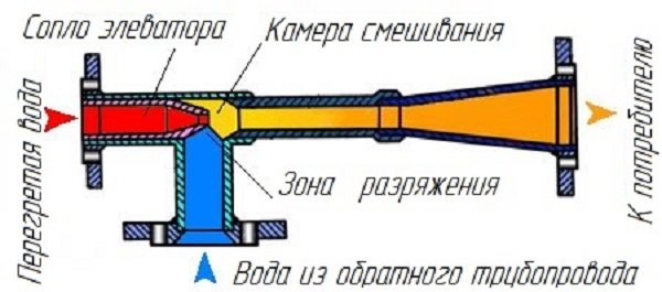 Элеватор устройство