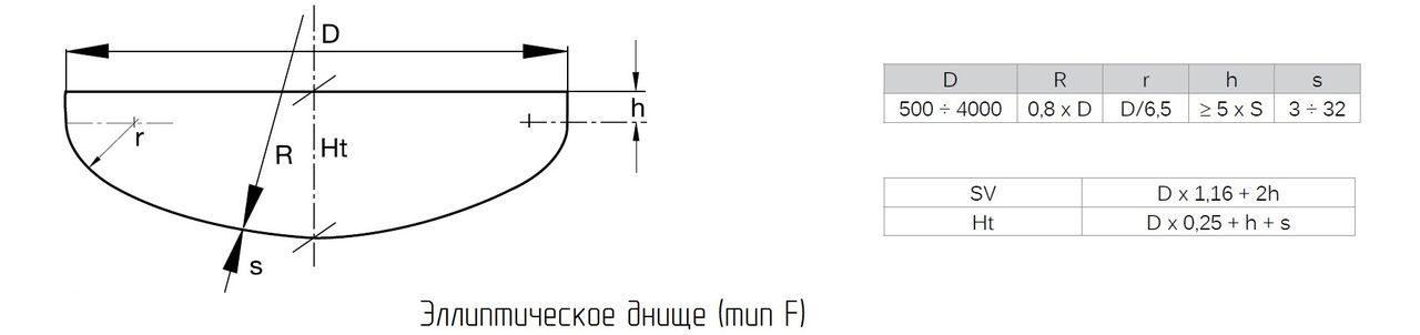 Эллиптическое днище тип F