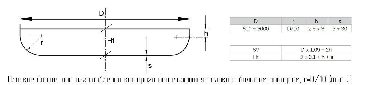 Плоское днище Тип С