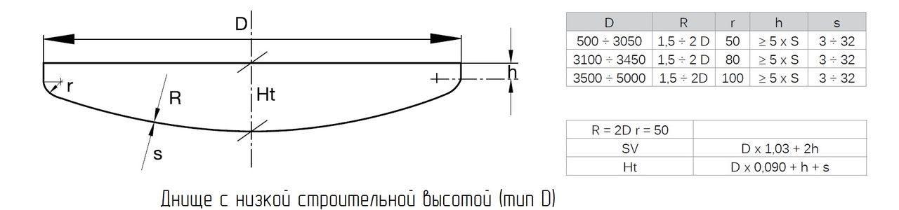 Днище с низкой строительной высотой тип D