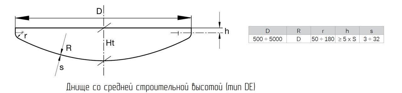 Днище со средней строительной высотой тип DE